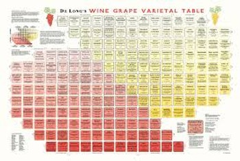 Wine Periodic Table